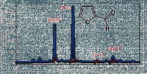 HPLC-Chromatogramm mit Furan-Derivaten